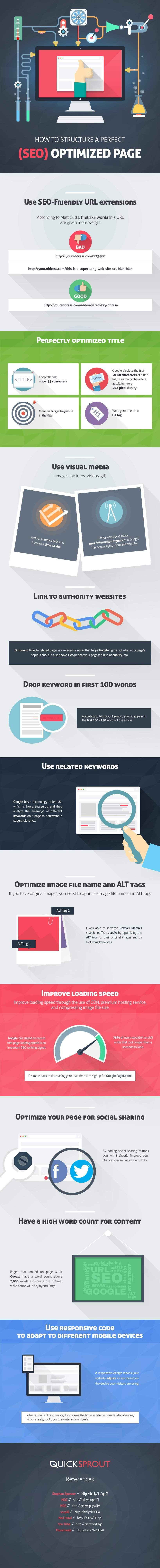 The-Perfect-On-Page-SEO-Checklist-for-2016-Infographic